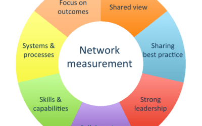 The Rise of Network Impact Measurement